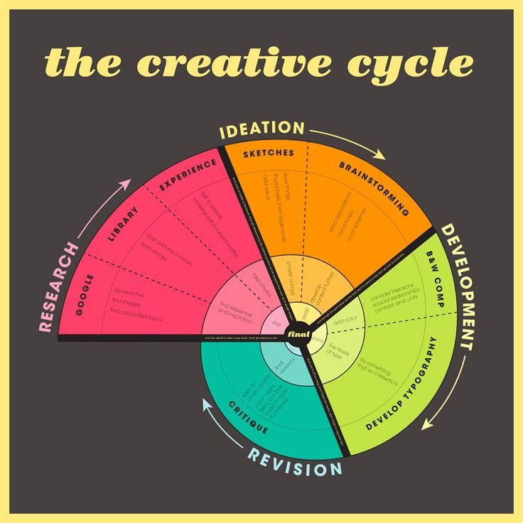 Cody Wallis_The Creative Cycle